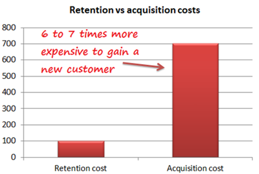 Customer Retention vs Acquisition Cost