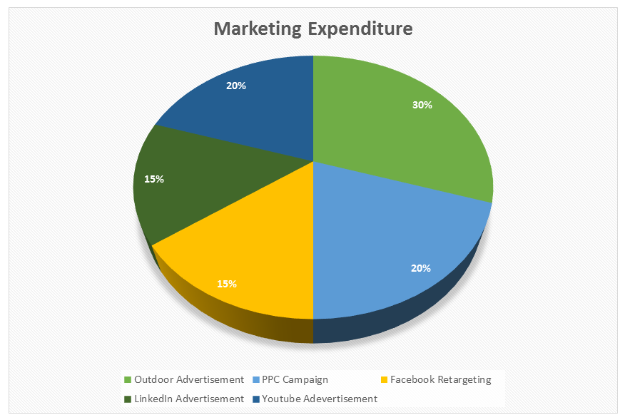 Marketing expenditure