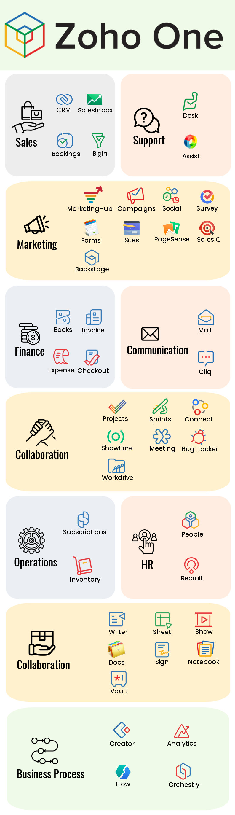 Zoho One application Infographic