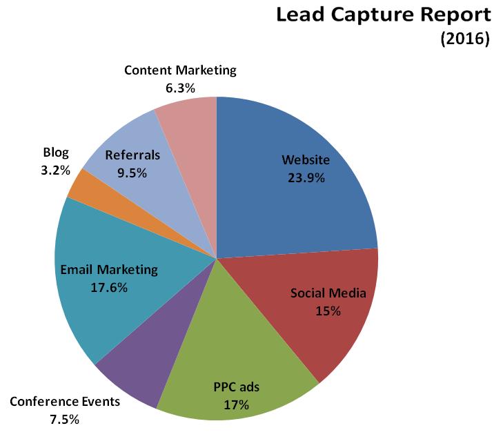 Pie chart: lead capture report