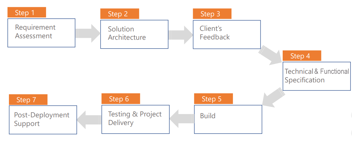 7 steps to implement a custom app