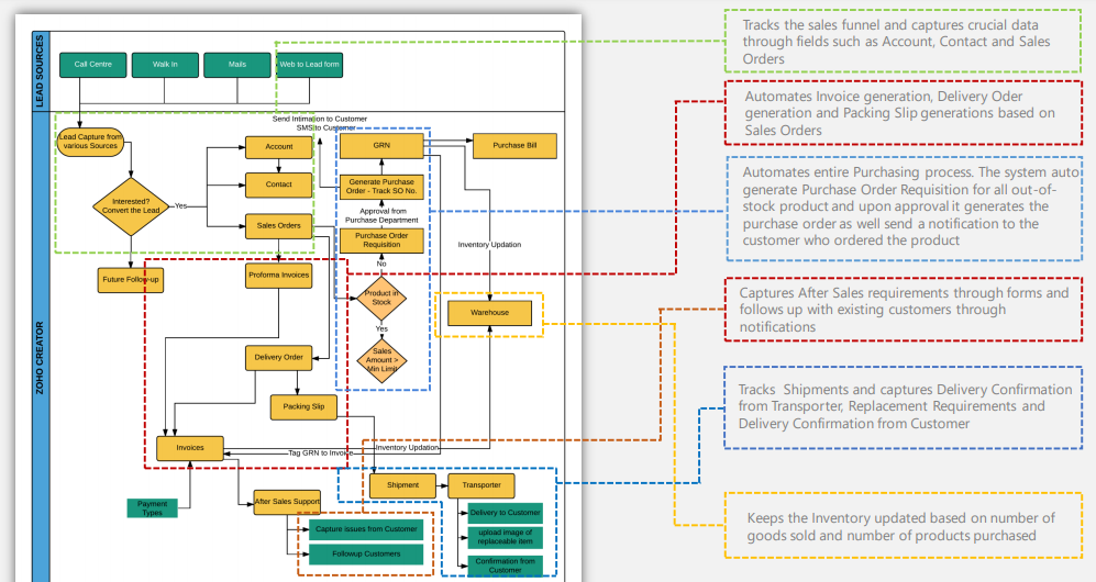 Solution Diagram for the Custom app