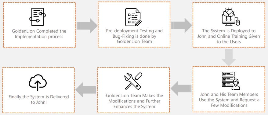 Stages of Project delivery