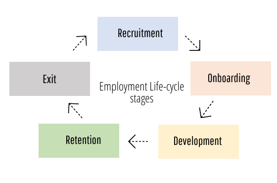 People Management: Employment Life-cycle stages